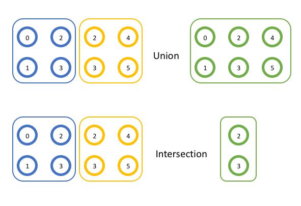Ejemplos de operaciones grupales