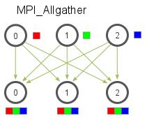 MPI_Allgather