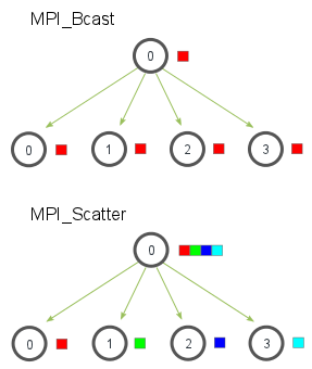 MPI Scatter, Gather, and Allgather · MPI Tutorial