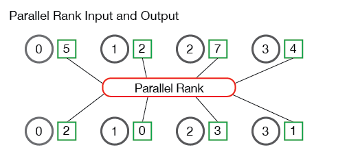 Rango paralelo
